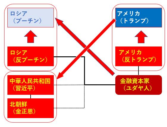 米ソ対立 3
