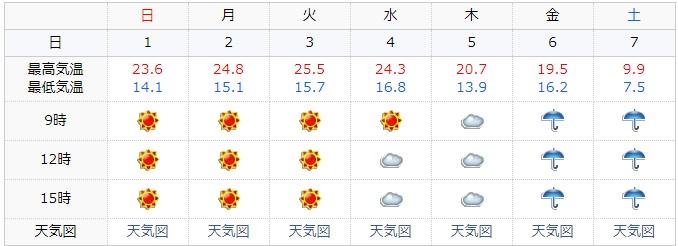 2018-4-7の天気