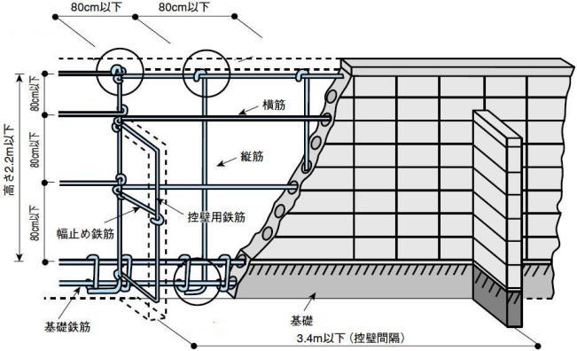 ブロック塀施工基準
