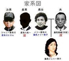 ⑤そもそもジャニー喜多川は変態性反社会性ヤクザ系!