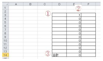 数を数える図1a
