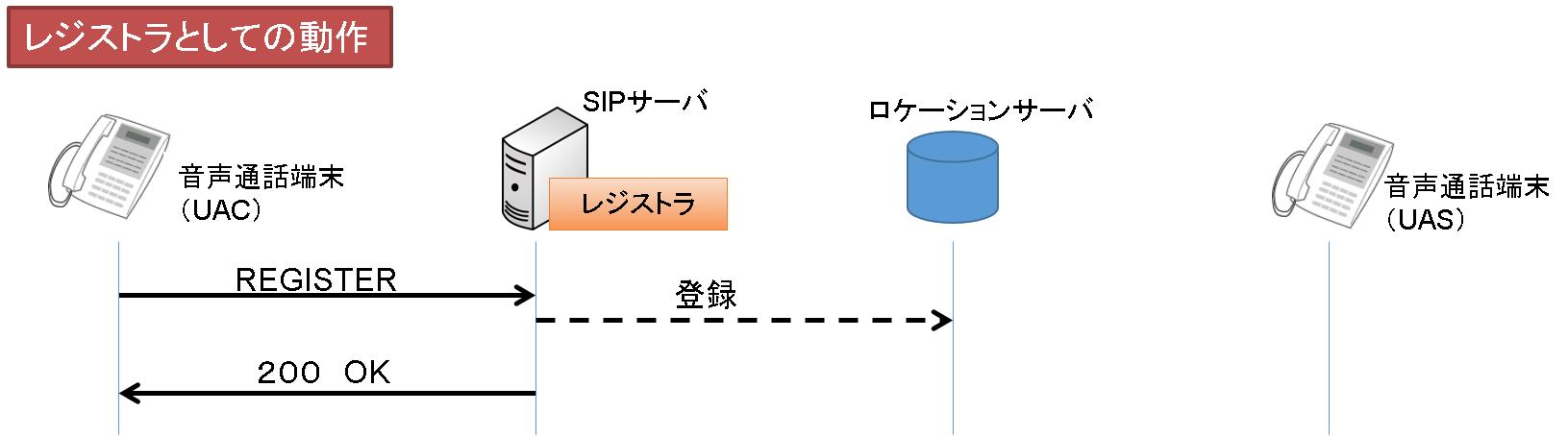 SIP_registra.png