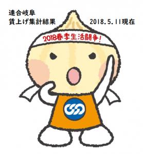 ユニオニ春闘0511