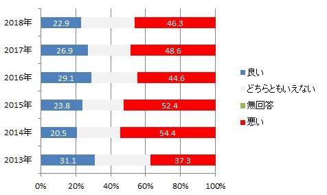 日本世論:韓国に対する印象