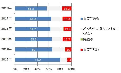 日本世論:韓国の重要度
