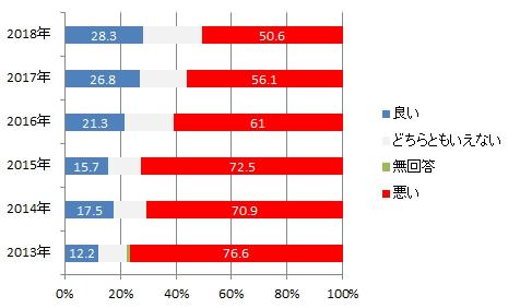 韓国世論:日本に対する印象