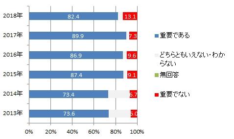 韓国世論:日本の重要度