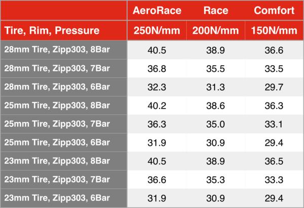 剛性と空気圧 幅