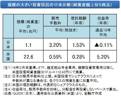 日米投資信託