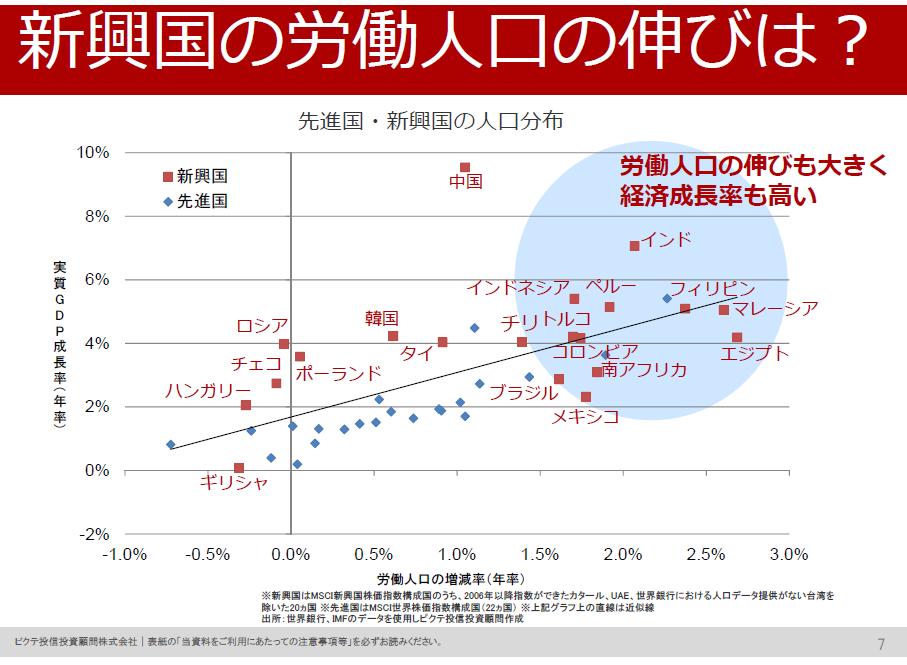 労働人口増減率とGDP成長率2