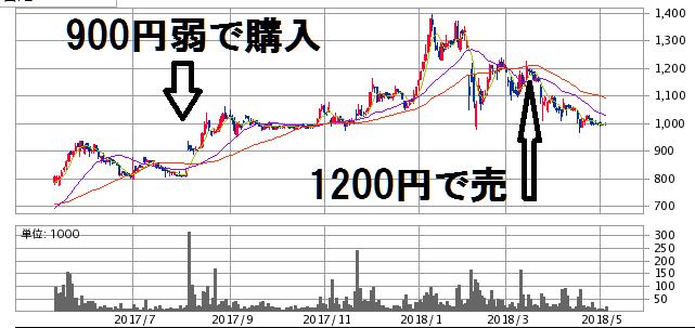 田辺工業チャート