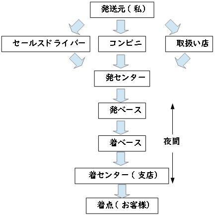 takuhai_tujo.jpg