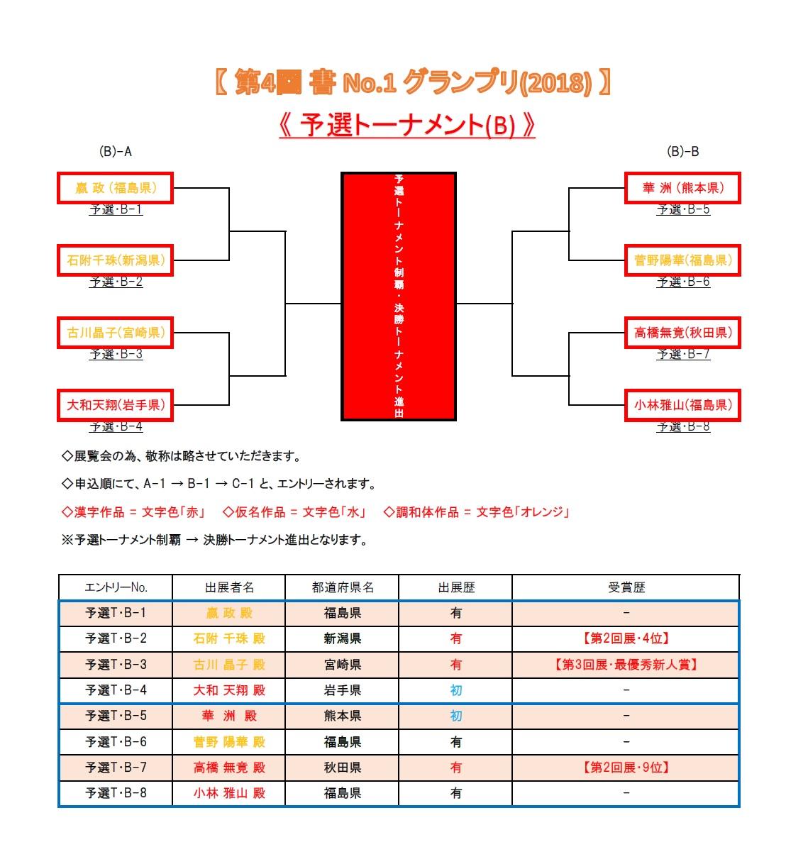 予選・トーナメント表-B-2018-05-21