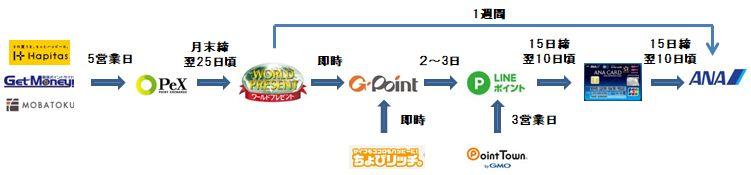 新ソラチカルート(交換日数).jpg