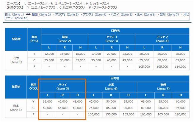 ANA提携マイル数比較2.jpg