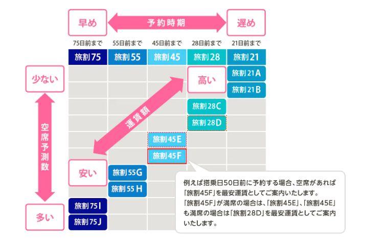 ANASUPERVALUE空席連動運賃.jpg