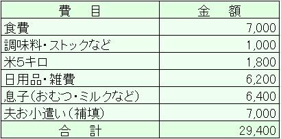 4月第3週の家計簿