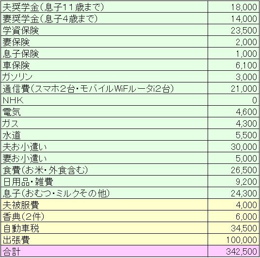 2018年5月の家計簿