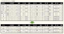 トラグパクトセット作成予定表