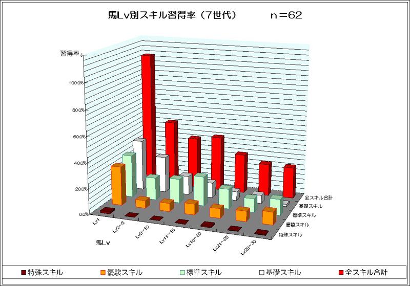 レベル別スキル習得率(7世代)グラフ_image01