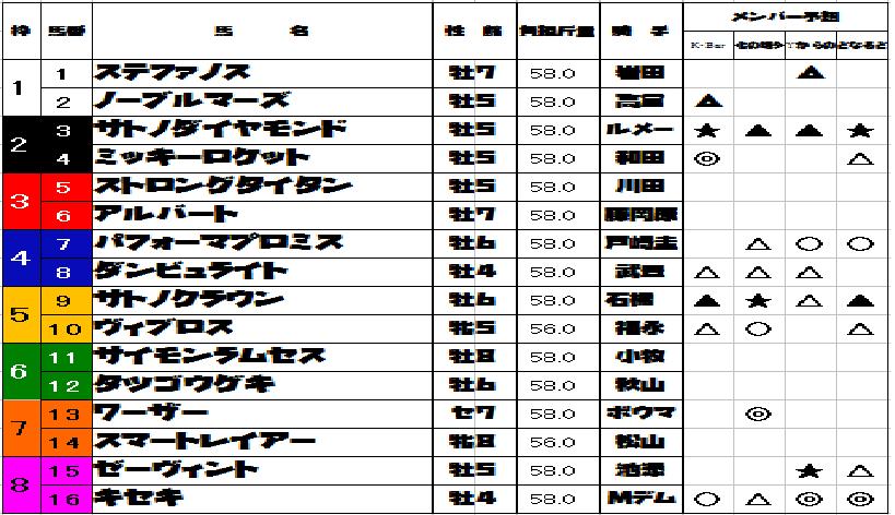 宝塚記念12