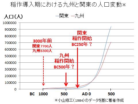 稲作導入期における九州と関東の人口変動