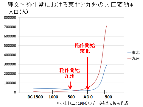 縄文~弥生偉大の人口変動(九州と東北)