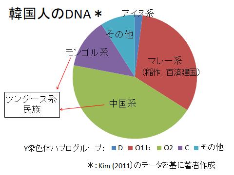 韓国人のDNA