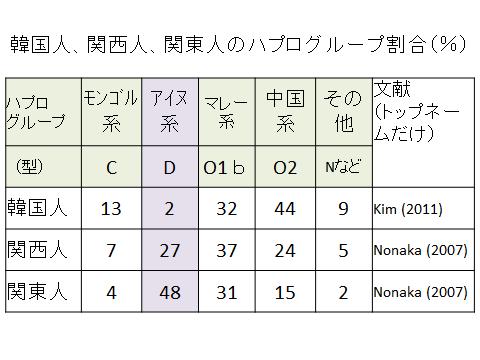 韓国人、関西人、関東人のY染色体ハプログループ分類