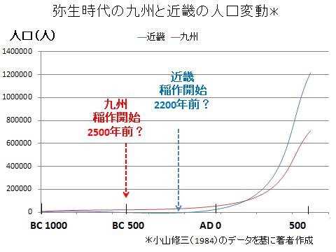 古代の九州と近畿の人口変動