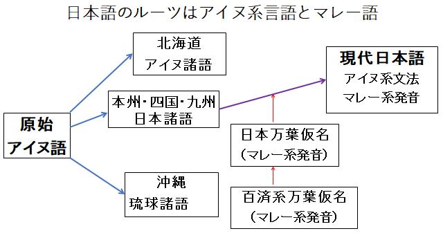 日本語のルーツはアイヌ尾とマレー語