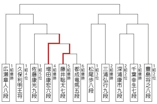 topic_ryuou31_tournament_0629.jpg