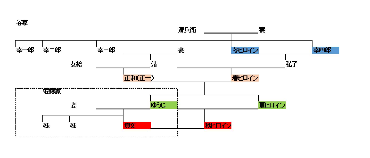 家 松本 系図 幸四郎