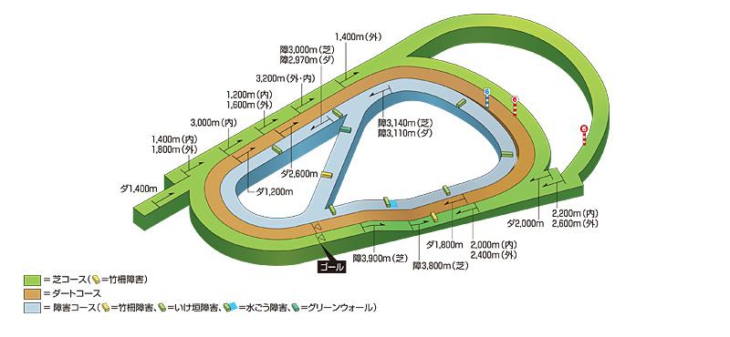 阪神コース