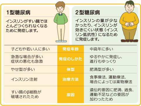 糖尿病 症状 小児