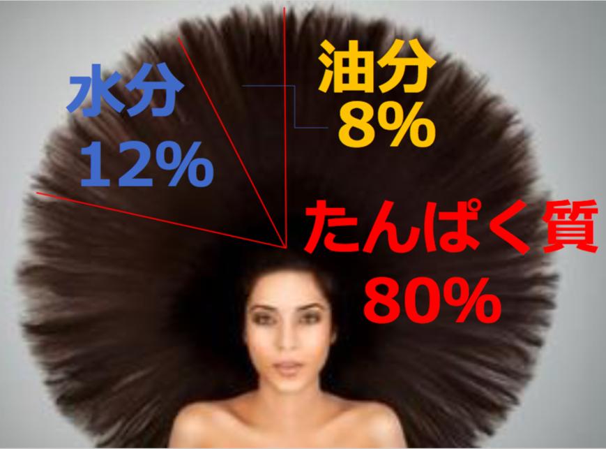 髪タンパク質