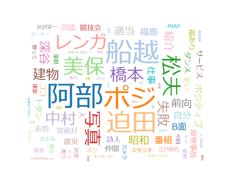 ごごナマ「福島・いつだってポジティブ ポジぃちゃん図鑑」