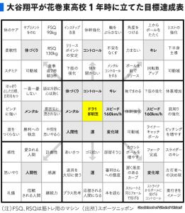 大谷翔平 目標達成シート