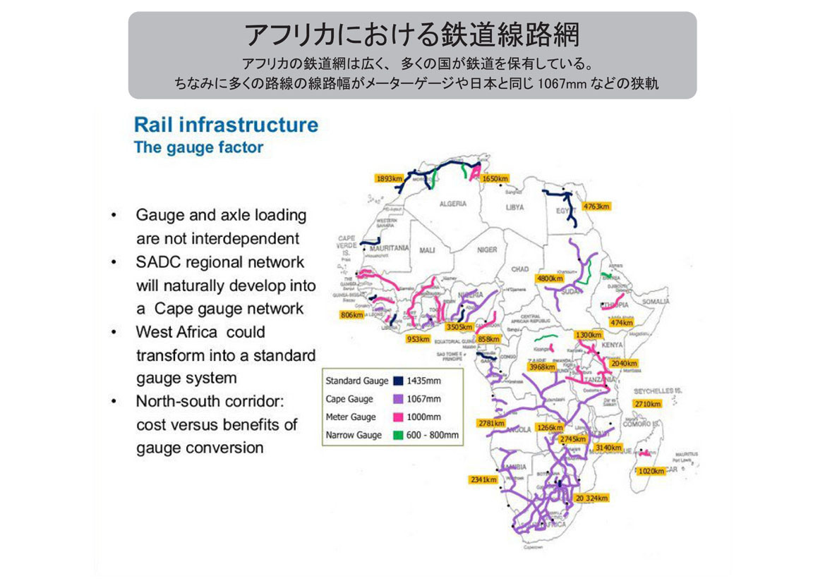 アフリカ鉄道路線網