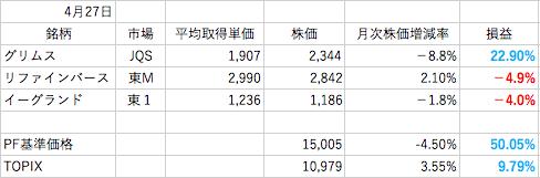 4月株成績