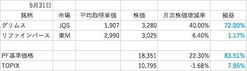 5月株成績