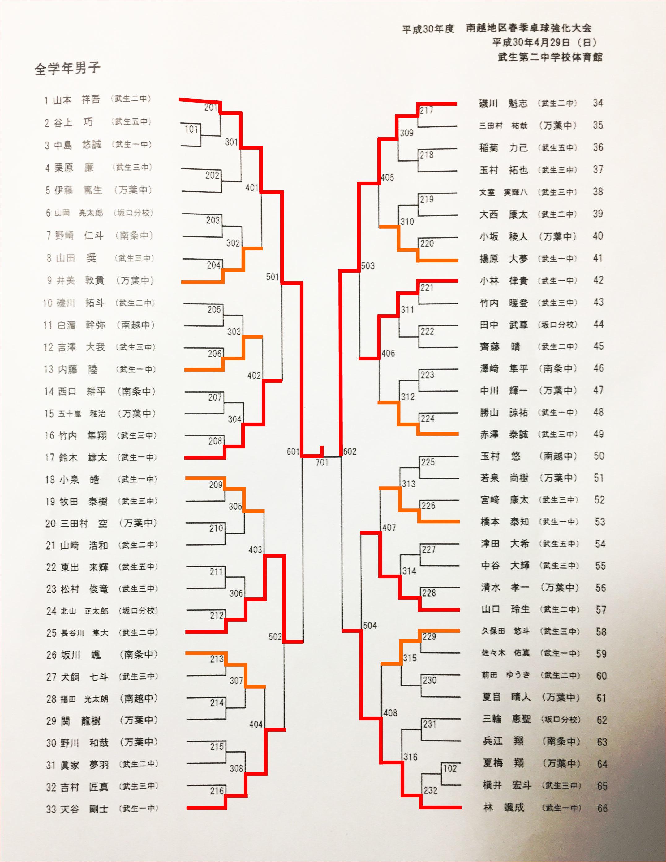 20180429_地区卓球強化大会_全学年シングルス_トーナメント表