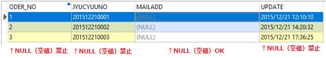データベース上でSQLからテーブルを作成する方法(CREATE TABLE)