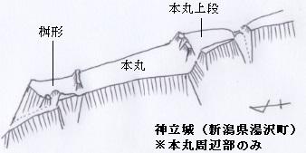 神立城実城縄張図