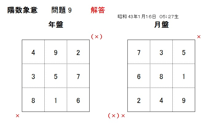 陽数象意 年盤月盤作成問題 解答 問題 9