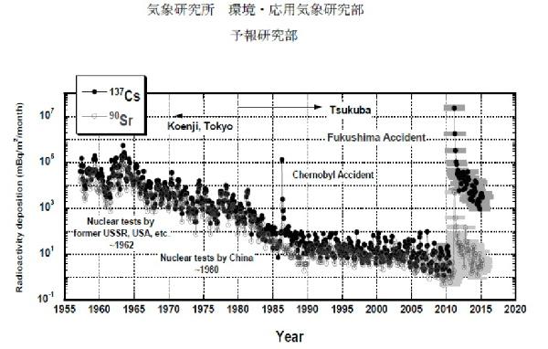 放射性降下物2015s