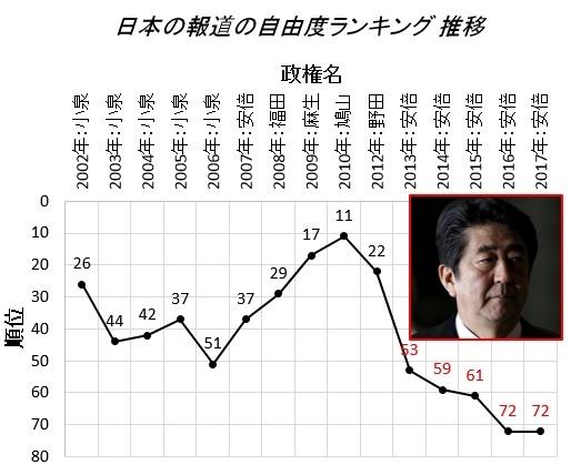 日本の報道の自由度ランキング 5