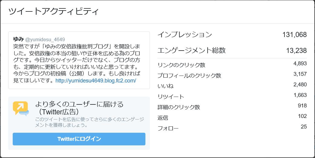 ツイートアクティビティ ゆみの安倍政権批判ブログ 開設1週間