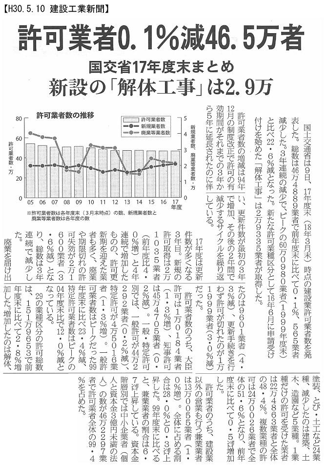 180510 17年度末建設業者許可数ピーク比22.6%減・国交省:建設工業